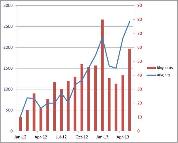 blog hits and posts January 2012 to May 2013